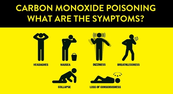 CO Poisoning Signs
