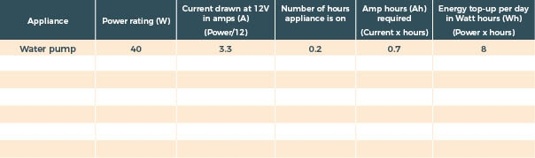 Power calculation table