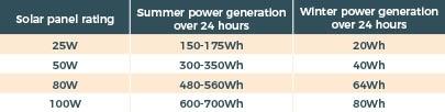 Solar Generation Winter V Summer